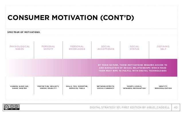 DIGITAL STRATEGY 101, FIRST EDITION BY @BUD_CADDELL 40 CONSUMER MOTIVATION (CONT'D) SPECTRUM OF MOTIVATIONS PHYSIOLOGICAL ...