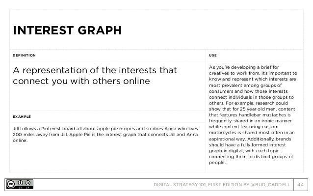 DIGITAL STRATEGY 101, FIRST EDITION BY @BUD_CADDELL 44 INTEREST GRAPHINTEREST GRAPH DEFINITION USE A representation of the...