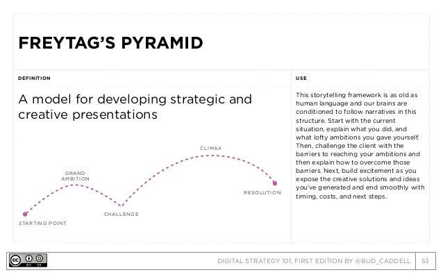 DIGITAL STRATEGY 101, FIRST EDITION BY @BUD_CADDELL 53 FREYTAG'S PYRAMIDFREYTAG'S PYRAMID DEFINITION USE A model for devel...