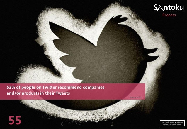 Process  53% of people on Twitter recommend companies and/or products in their Tweets BazaarVoice  55  Find out how we can...