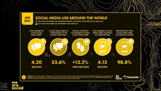 TikTok jumps into the top 10 social media platforms BRAND IMPLICATION 2 +61% Growth in the number of active users in 2020