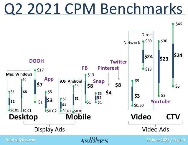 29 June 2021 / Page 0 FouAnalytics.com Digital out of home CPMs Facebook CPMs 2020 Video ad CPMs CTV CPMs Desktop display ...