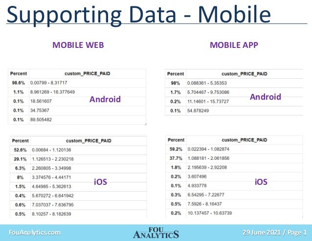29 June 2021 / Page 1 FouAnalytics.com Supporting Data - Mobile MOBILE WEB MOBILE APP iOS iOS Android Android
