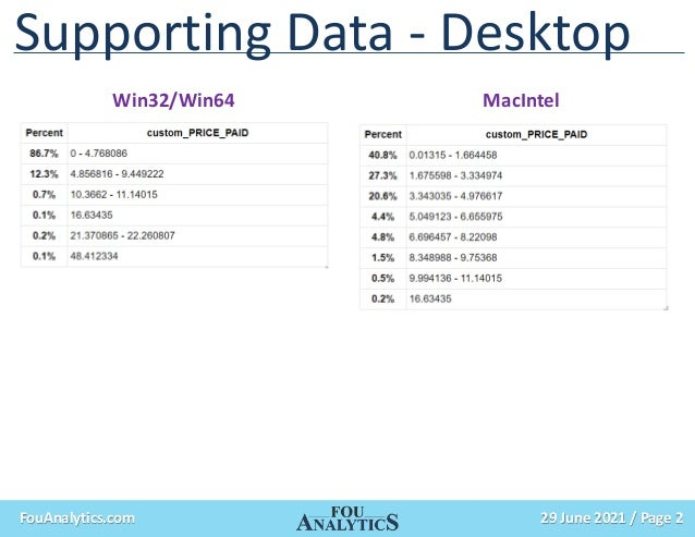 29 June 2021 / Page 2 FouAnalytics.com Supporting Data - Desktop Win32/Win64 MacIntel
