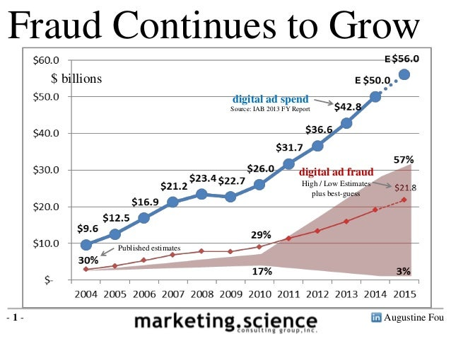 Augustine Fou- 1 - Fraud Continues to Grow digital ad fraud High / Low Estimates plus best-guess Published estimates digit...