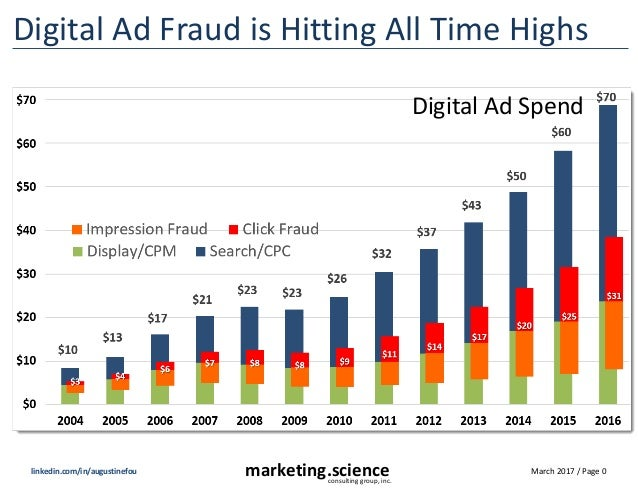 March 2017 / Page 0marketing.scienceconsulting group, inc. linkedin.com/in/augustinefou Digital Ad Fraud is Hitting All Ti...