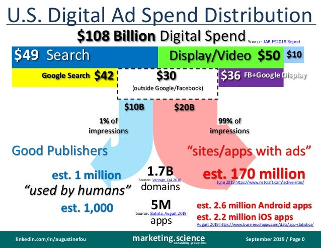 September 2019 / Page 0marketing.scienceconsulting group, inc. linkedin.com/in/augustinefou U.S. Digital Ad Spend Distribu...