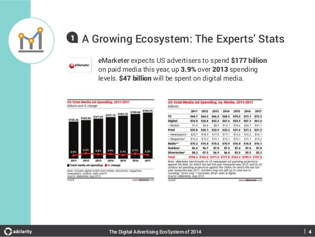 1  A Growing Ecosystem: The Experts' Stats eMarketer expects US advertisers to spend $177 billion on paid media this year,...