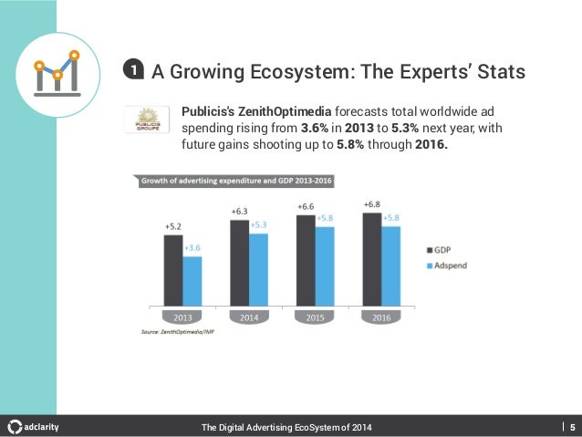 1  A Growing Ecosystem: The Experts' Stats Publicis's ZenithOptimedia forecasts total worldwide ad spending rising from 3....