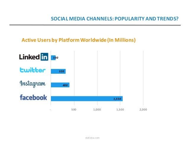 ActiveUsersbyPlatformWorldwide(InMillions) 1,550 400 320 100 - 500 1,000 1,500 2,000 Facebook Instagram Twit...