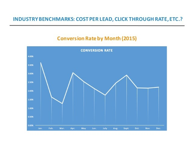 ConversionRatebyMonth(2015) INDUSTRYBENCHMARKS:COSTPERLEAD,CLICKTHROUGHRATE,ETC.?