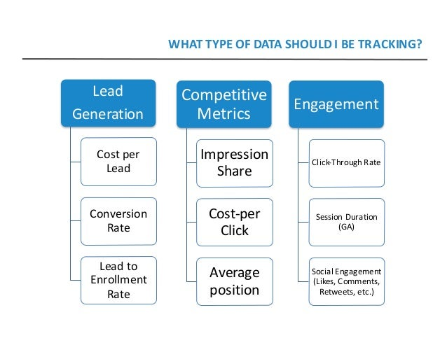 Lead Generation Costper Lead Conversion Rate Leadto Enrollment Rate Engagement Click-ThroughRate SessionDuration...