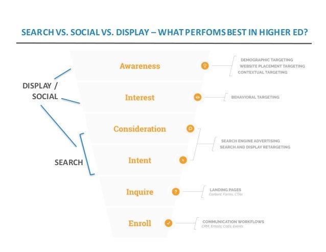 SEARCH DISPLAY/ SOCIAL SEARCHVS.SOCIALVS.DISPLAY– WHATPERFOMSBESTINHIGHERED?