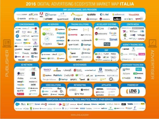 2016 DIGITAL ADVERTISING ECOSYSTEM MARKET MAP ITALIA