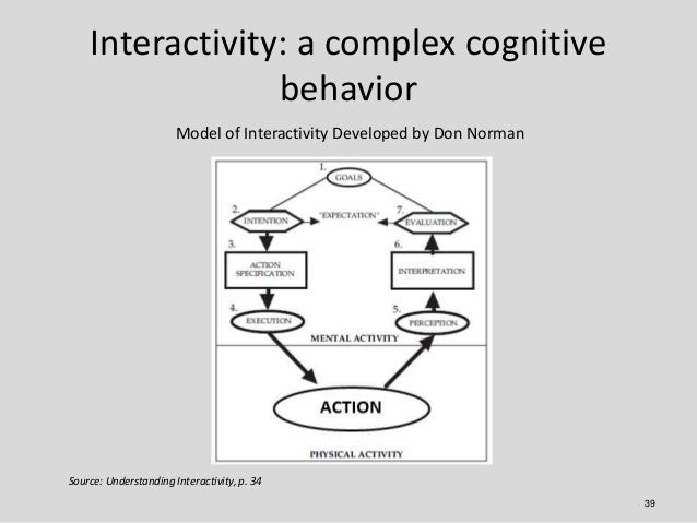 Interactivity: a complex cognitive                 behavior                       Model of Interactivity Developed by Don ...