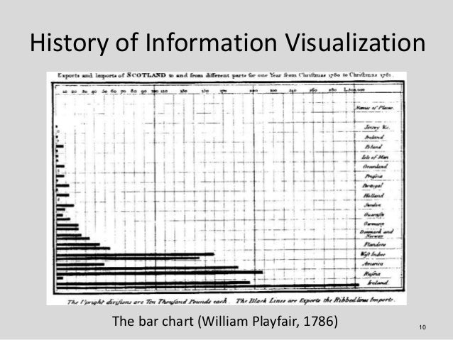 History of Information Visualization       The bar chart (William Playfair, 1786)   10
