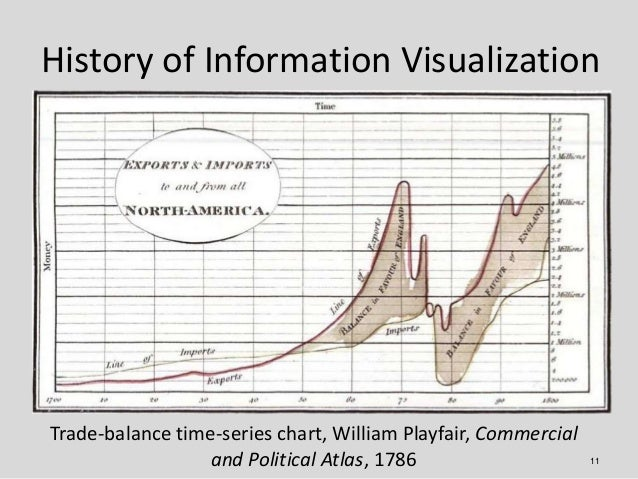 History of Information VisualizationTrade-balance time-series chart, William Playfair, Commercial                  and Pol...