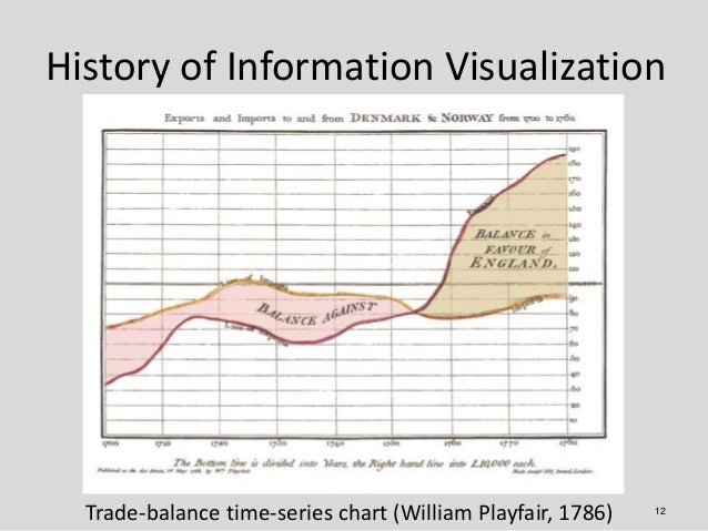 History of Information Visualization  Trade-balance time-series chart (William Playfair, 1786)   12