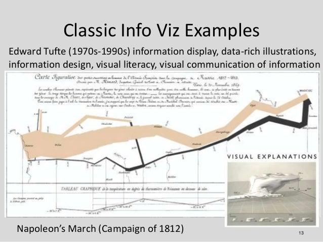 Classic Info Viz ExamplesEdward Tufte (1970s-1990s) information display, data-rich illustrations,information design, visua...