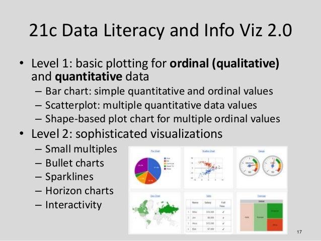 21c Data Literacy and Info Viz 2.0• Level 1: basic plotting for ordinal (qualitative)  and quantitative data   – Bar chart...