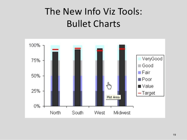 The New Info Viz Tools:     Bullet Charts                          19
