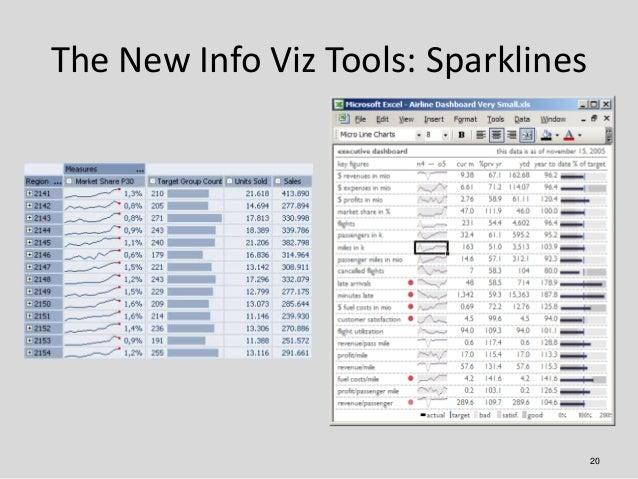 The New Info Viz Tools: Sparklines                                     20
