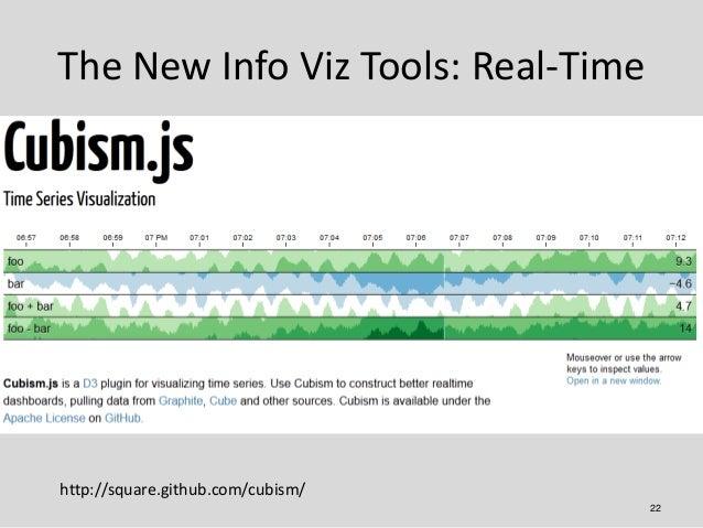 The New Info Viz Tools: Real-Timehttp://square.github.com/cubism/                                    22
