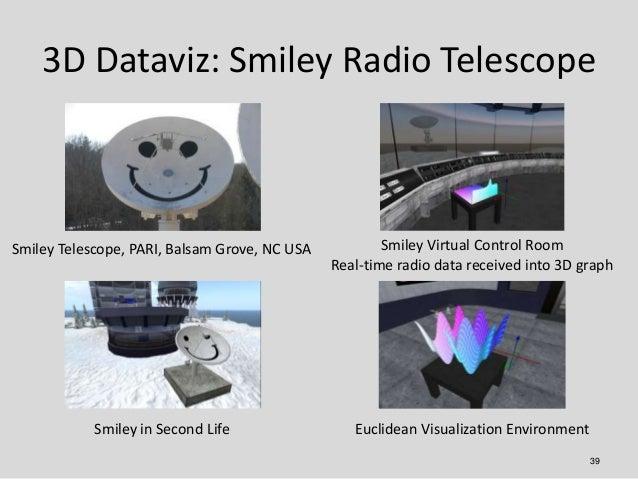 3D Dataviz: Smiley Radio TelescopeSmiley Telescope, PARI, Balsam Grove, NC USA           Smiley Virtual Control Room      ...