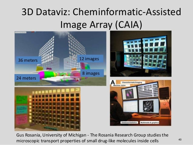 3D Dataviz: Cheminformatic-Assisted          Image Array (CAIA)36 meters                      12 images                   ...