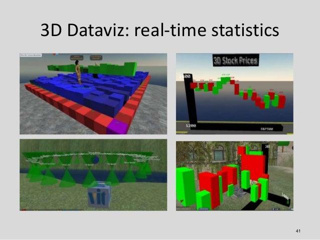 3D Dataviz: real-time statistics                                   41