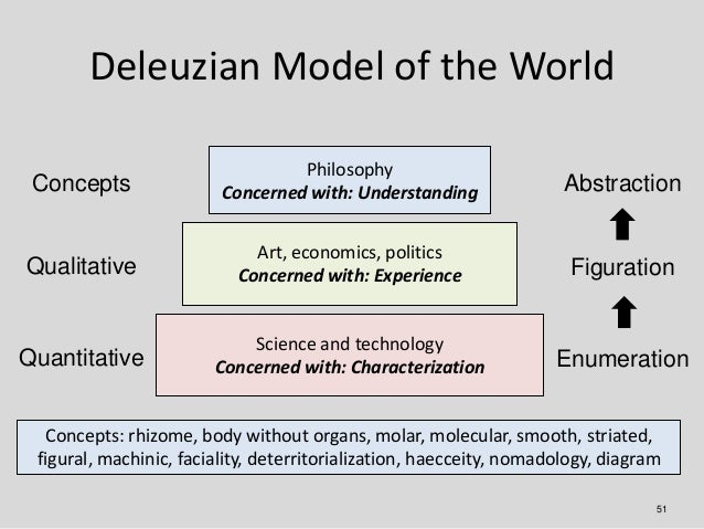 Deleuzian Model of the World                                  Philosophy Concepts                Concerned with: Understan...