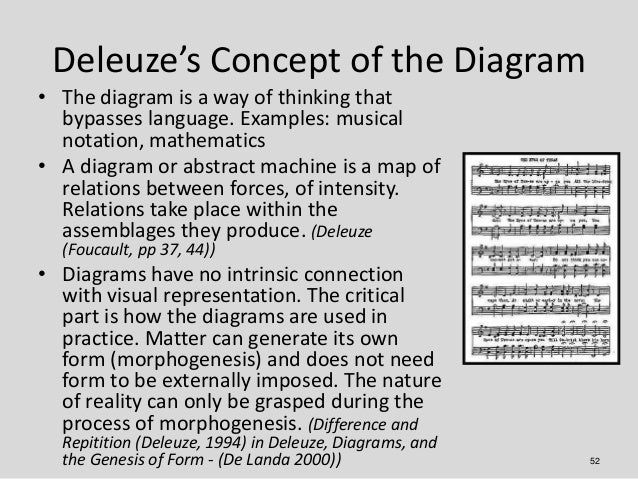 Deleuze's Concept of the Diagram• The diagram is a way of thinking that  bypasses language. Examples: musical  notation, m...