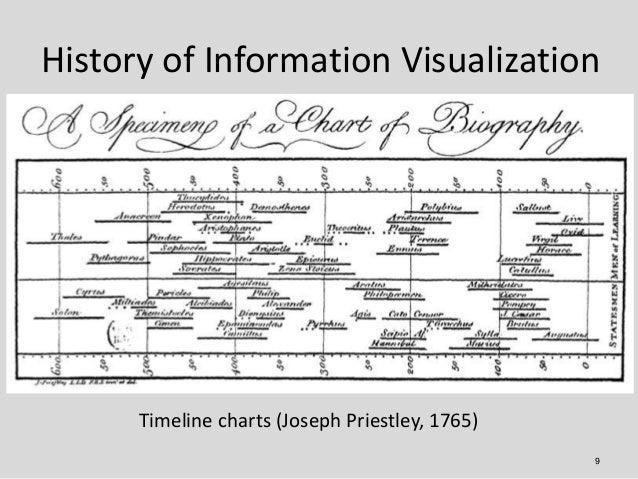 History of Information Visualization      Timeline charts (Joseph Priestley, 1765)                                        ...