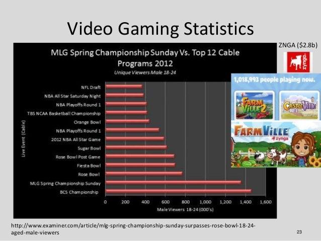 Video Gaming Statistics                                                                                            ZNGA ($...