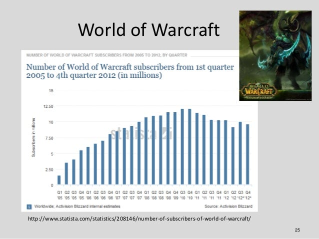 World of Warcrafthttp://www.statista.com/statistics/208146/number-of-subscribers-of-world-of-warcraft/                    ...