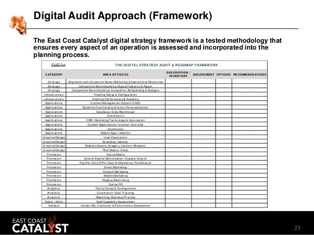 An Anatomy Of A Digital Audit Digital Marketing Audit