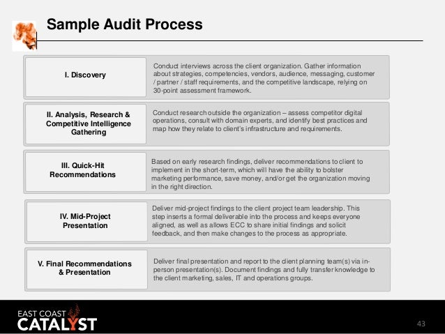 An Anatomy of a Digital Audit (Digital Marketing Audit)