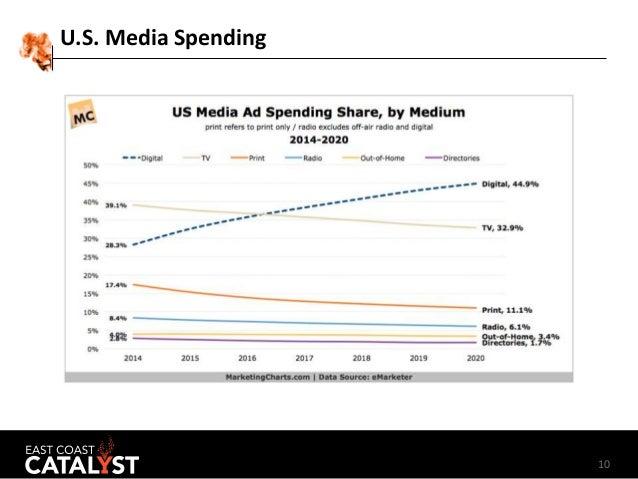 10 U.S. Media Spending