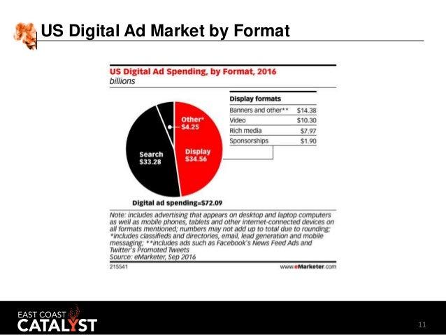 11 US Digital Ad Market by Format