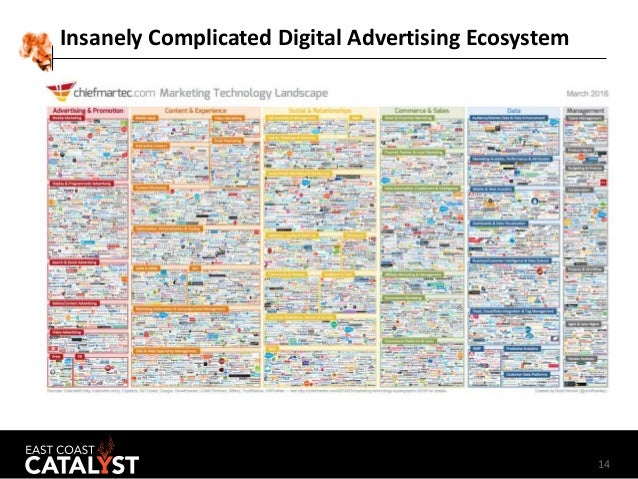 14 Insanely Complicated Digital Advertising Ecosystem