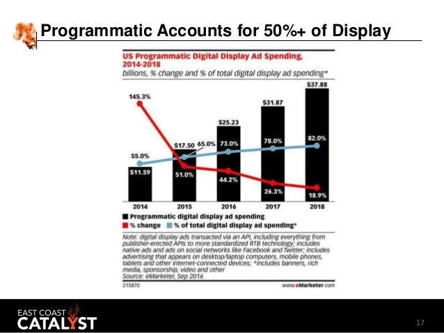 17 Programmatic Accounts for 50%+ of Display