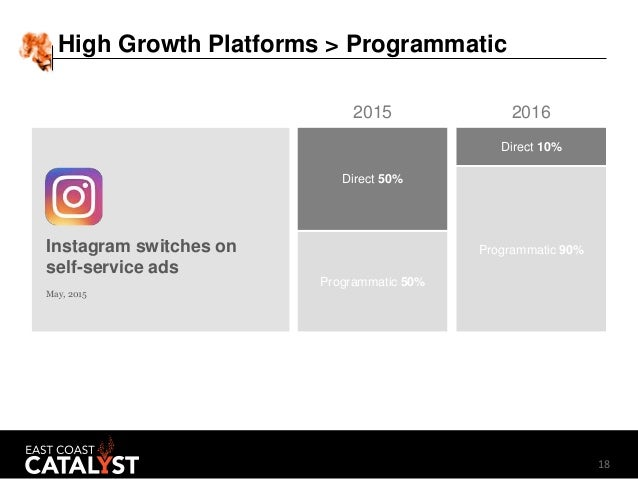 183/15/2017 :: Page 18 May, 2015 Programmatic 90% Direct 10% Programmatic 50% Direct 50% 20162015 Instagram switches on se...