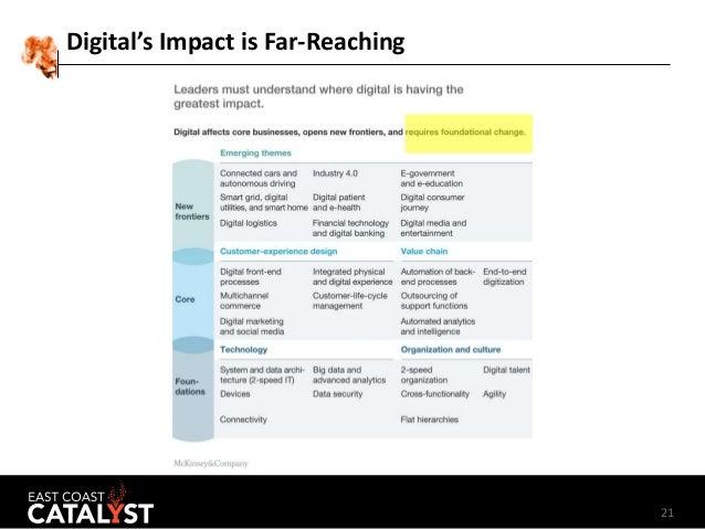 21 Digital's Impact is Far-Reaching
