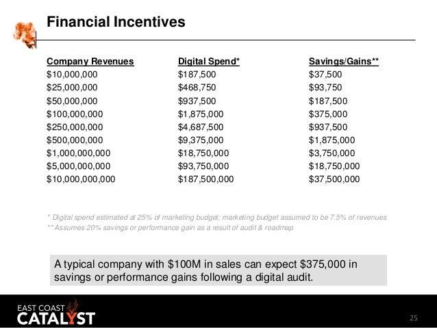 25 Financial Incentives Company Revenues Digital Spend* Savings/Gains** $10,000,000 $187,500 $37,500 $25,000,000 $468,750 ...