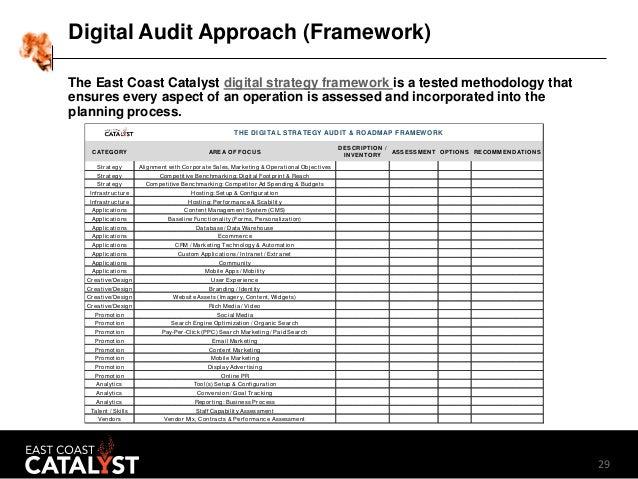 Digital Marketing Audit Template (2016)