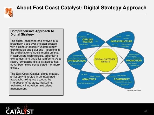 45 About East Coast Catalyst: Digital Strategy Approach Comprehensive Approach to Digital Strategy The digital landscape h...