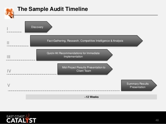 48 The Sample Audit Timeline Quick-Hit Recommendations for Immediate ImplementationIII Fact-Gathering, Research, Competiti...