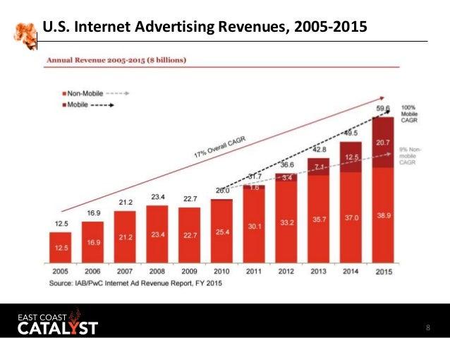 8 U.S. Internet Advertising Revenues, 2005-2015