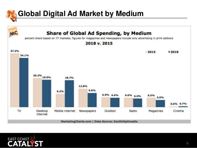 9 Global Digital Ad Market by Medium