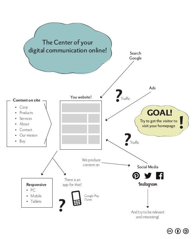 You website!SearchGoogleSocial MediaAnd try to be relevantand interesting!There is anapp for that!We producecontent onTraf...
